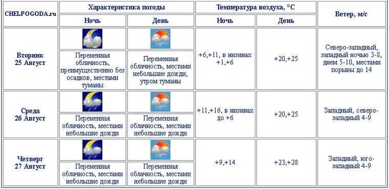 В Челябинскую область вернется аномальная жара