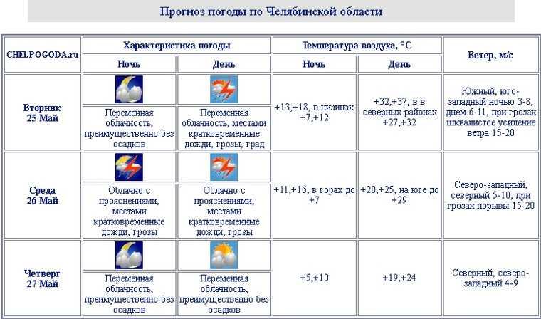 На Челябинскую область надвигаются грозы и шторм с градом