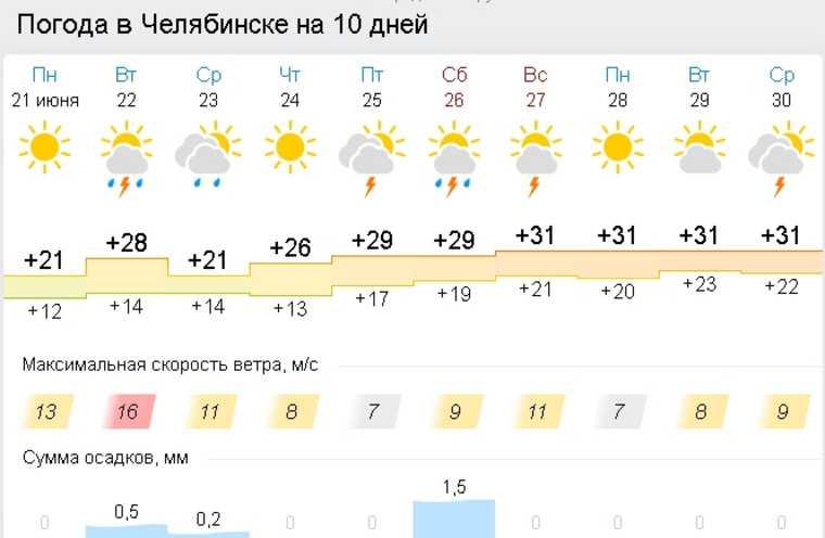 Аномальная жара вернется в Челябинск с грозами