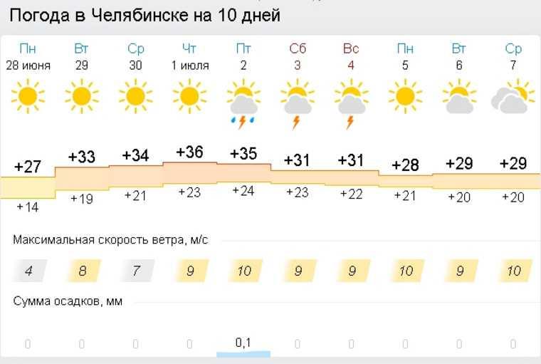 В Челябинской области начинается неделя аномальной жары. Скрин