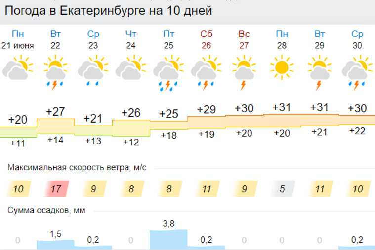 В Екатеринбург придут штормы с грозами. Скрин